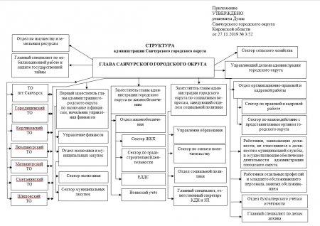 Структура администрации района и полномочия структурных и отраслевых подразделений