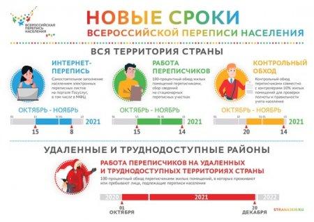 Новые сроки Всероссийской переписи населения 2020