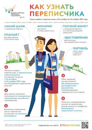 12 переписей России